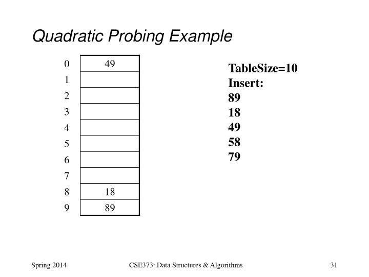 Quadratic Probing Example