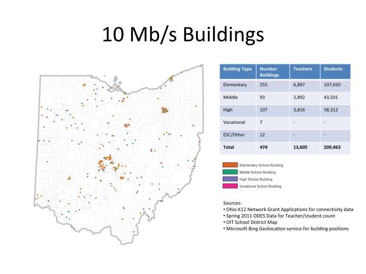 10 Mb/s Buildings
