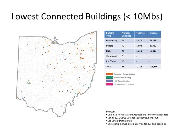 Lowest Connected Buildings (< 10Mbs)