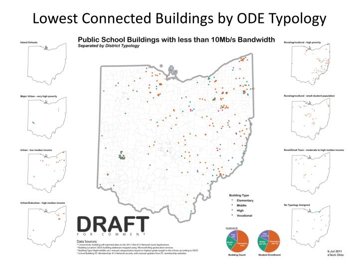 Lowest Connected Buildings by ODE Typology