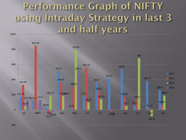 Performance Graph of NIFTY using Intraday Strategy in last 3 and half years