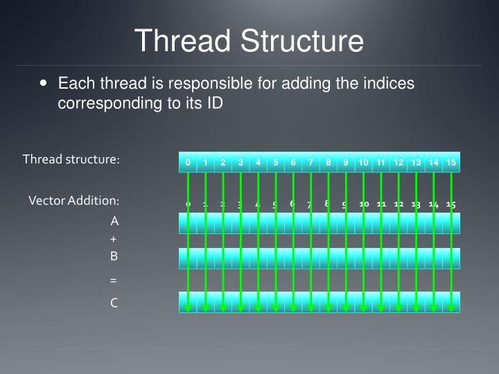 Thread Structure