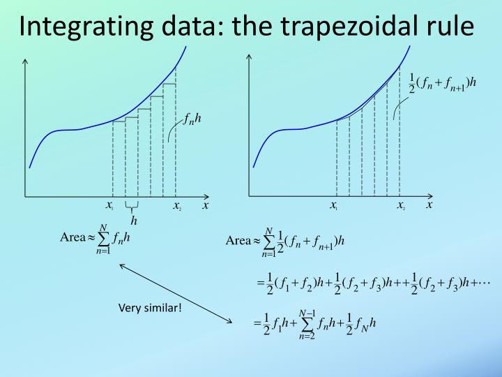 Integrating data: the trapezoidal rule