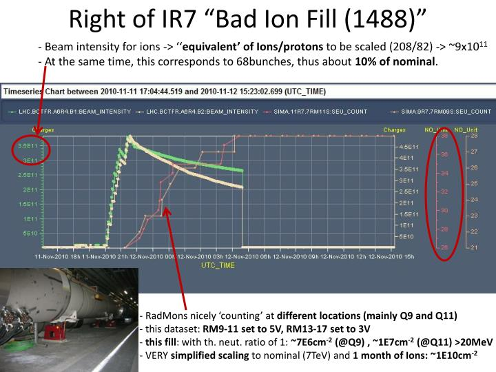 """Right of IR7 """"Bad Ion Fill (1488)"""""""