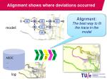 alignment shows where deviations occurred