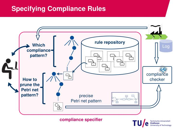 Specifying Compliance Rules