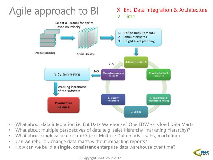 Agile approach to BI