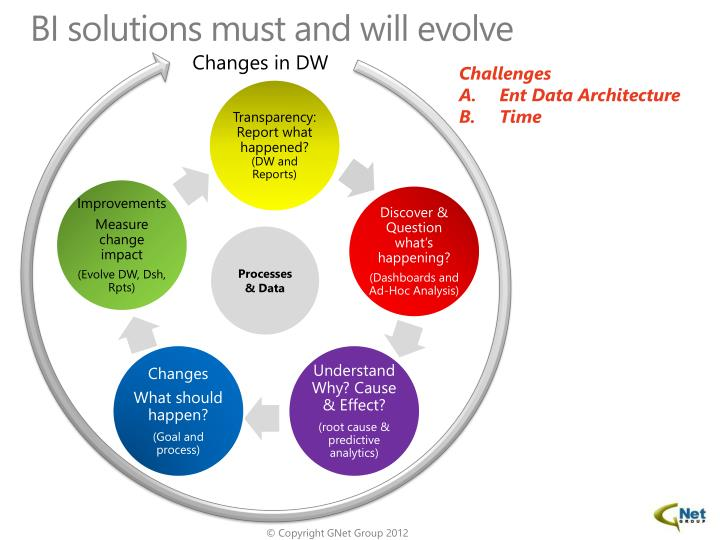 BI solutions must and will evolve