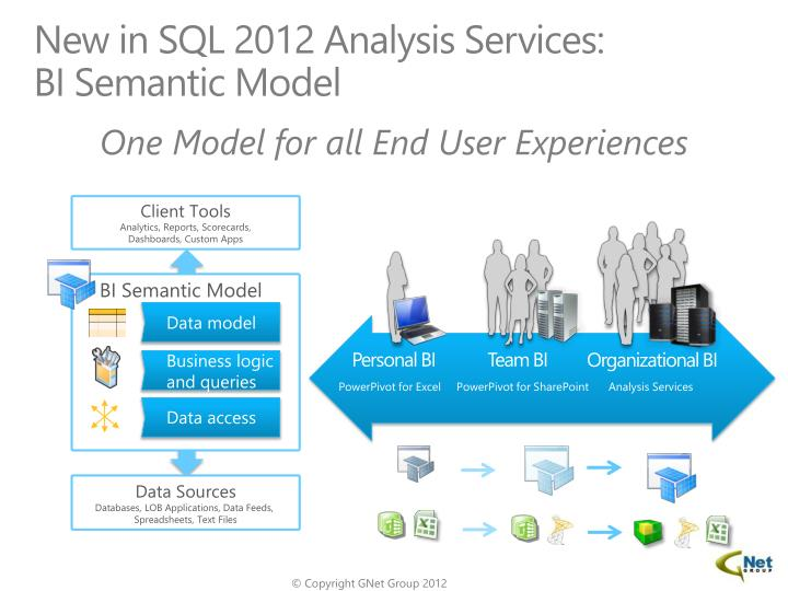 New in SQL 2012 Analysis Services: