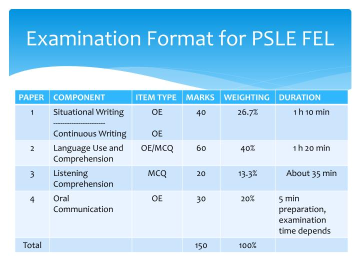 Examination Format for PSLE