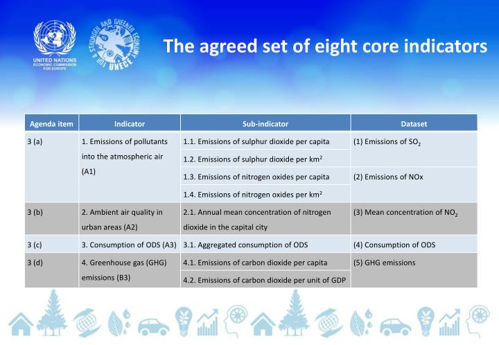 The agreed set of eight core indicators