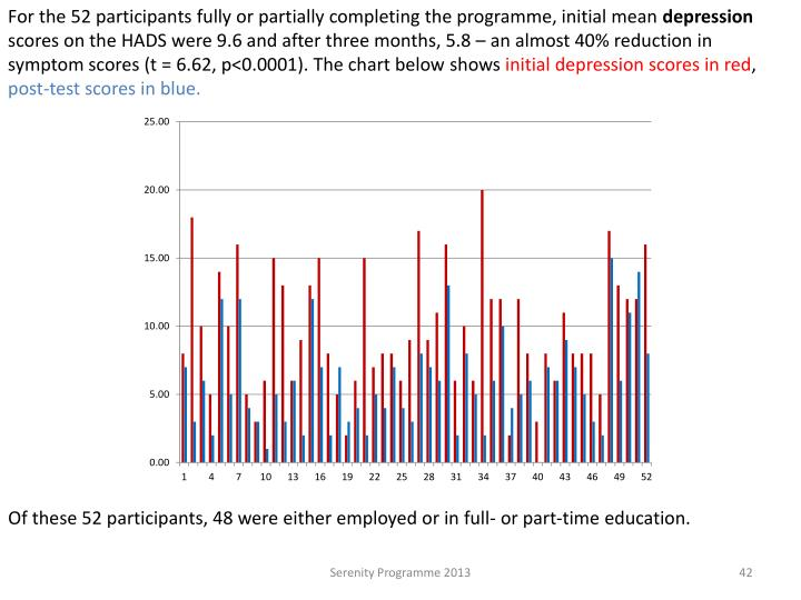 For the 52 participants fully or partially completing the programme, initial mean