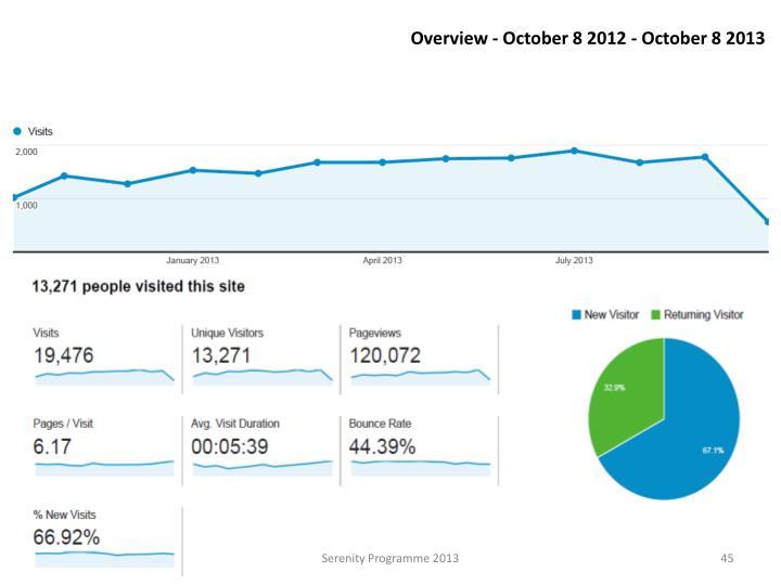 Overview - October 8 2012 - October 8 2013
