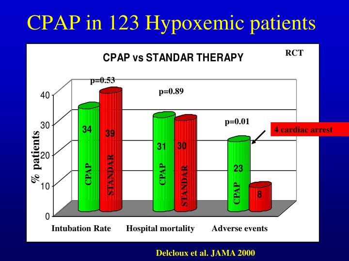 CPAP in 123 Hypoxemic patients