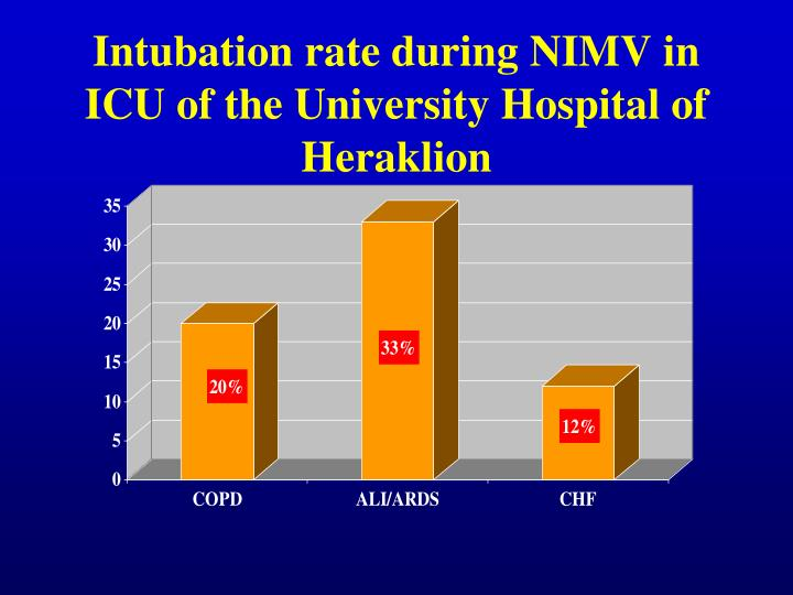 Intubation rate during NIMV in ICU of the University Hospital of Heraklion