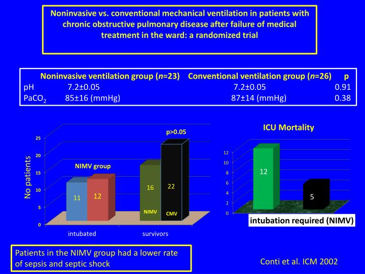 Noninvasive vs. conventional mechanical ventilation in patients with chronic obstructive pulmonary disease after failure of medical treatment in the ward: a randomized trial