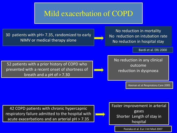 Mild exacerbation of COPD