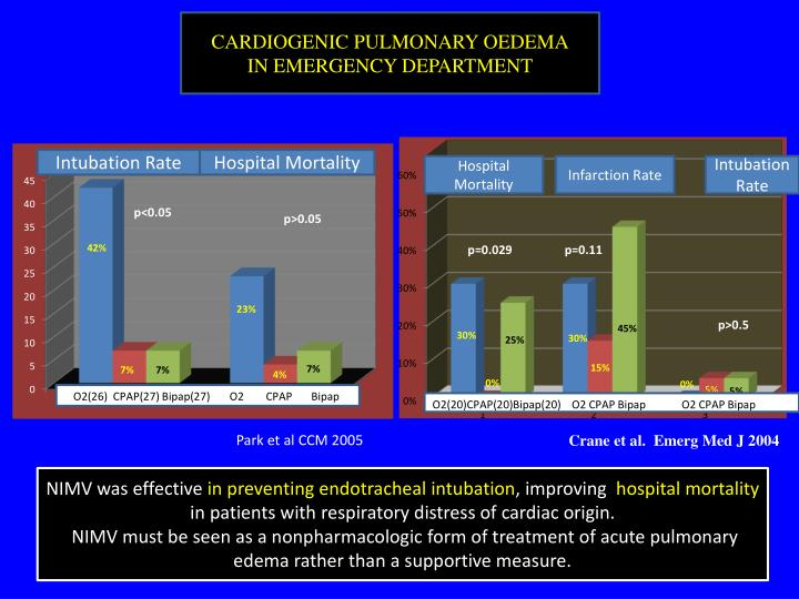 CARDIOGENIC PULMONARY OEDEMA