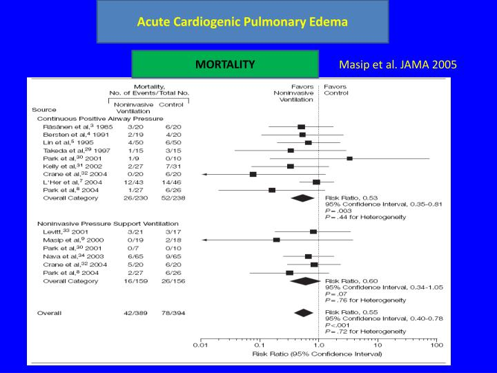 Acute Cardiogenic Pulmonary Edema