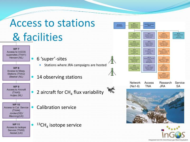Access to stations