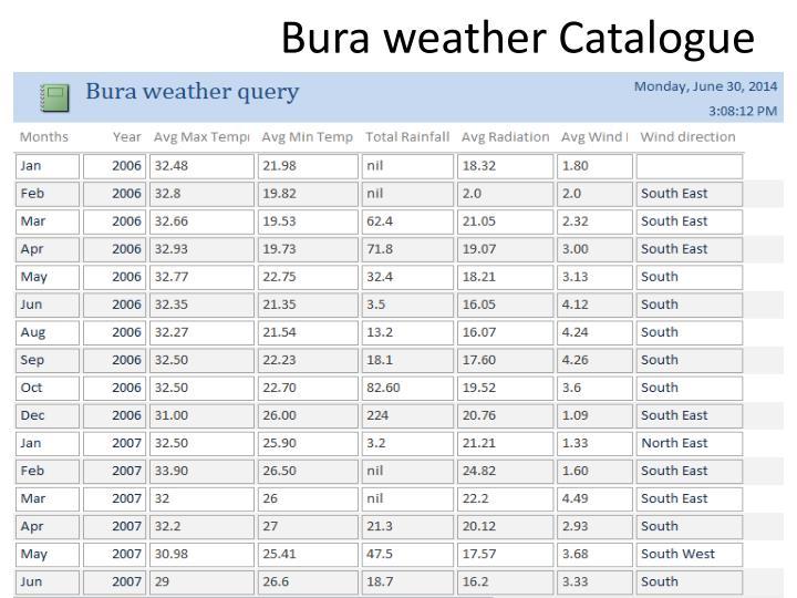 Bura weather Catalogue