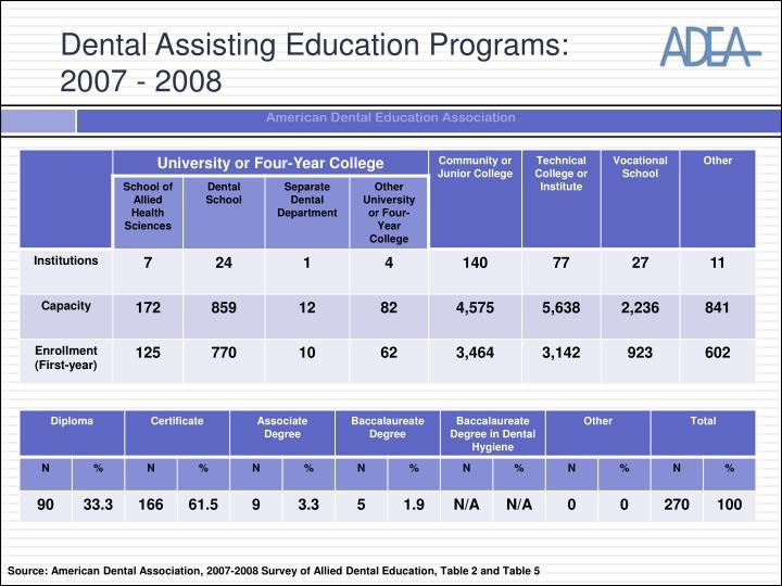 Dental Assisting Education Programs: 2007 - 2008
