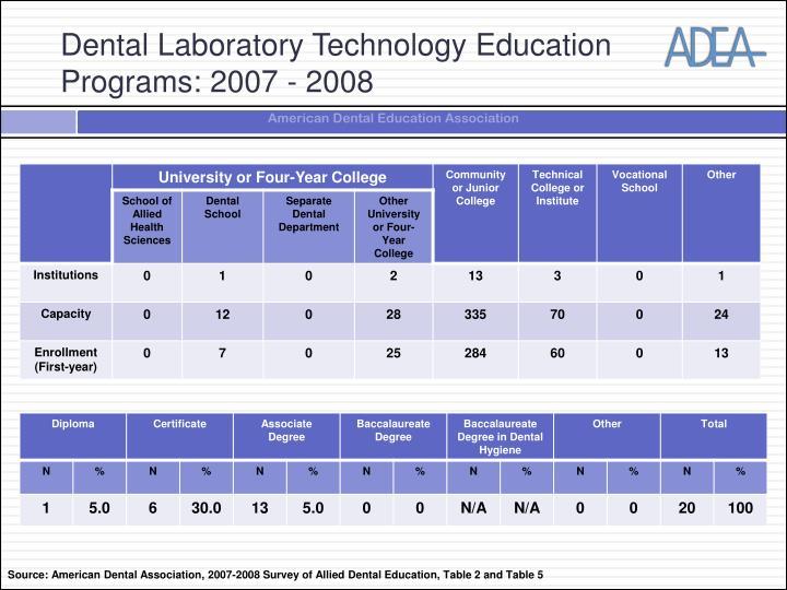 Dental Laboratory Technology Education Programs: 2007 - 2008
