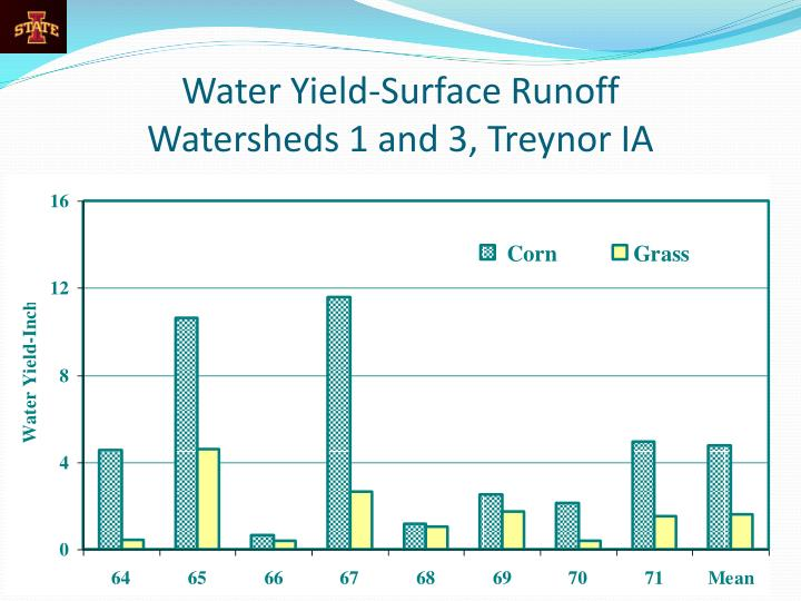 Water Yield-Surface Runoff