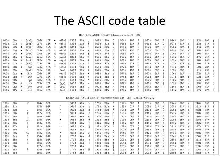 The ASCII code table
