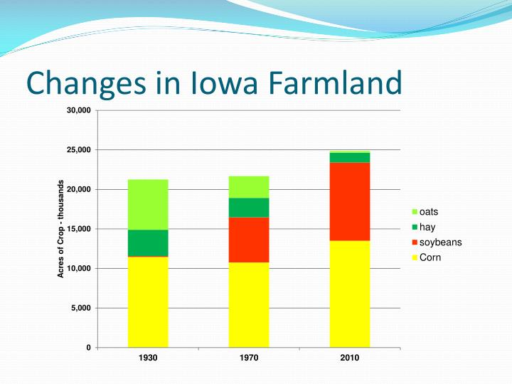 Changes in Iowa Farmland