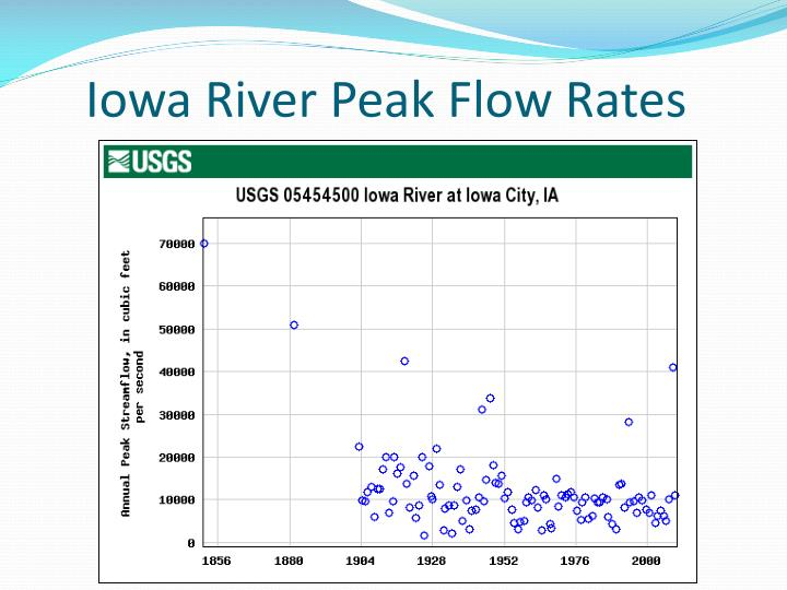 Iowa River Peak Flow Rates