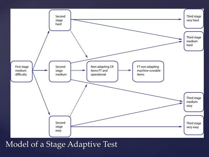 Model of a Stage Adaptive Test