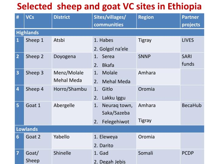 Selected  sheep and goat VC