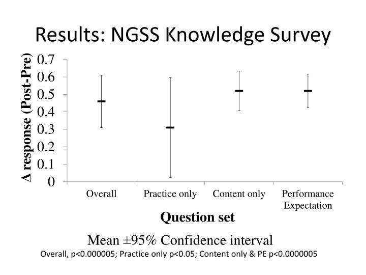 Results: NGSS Knowledge Survey