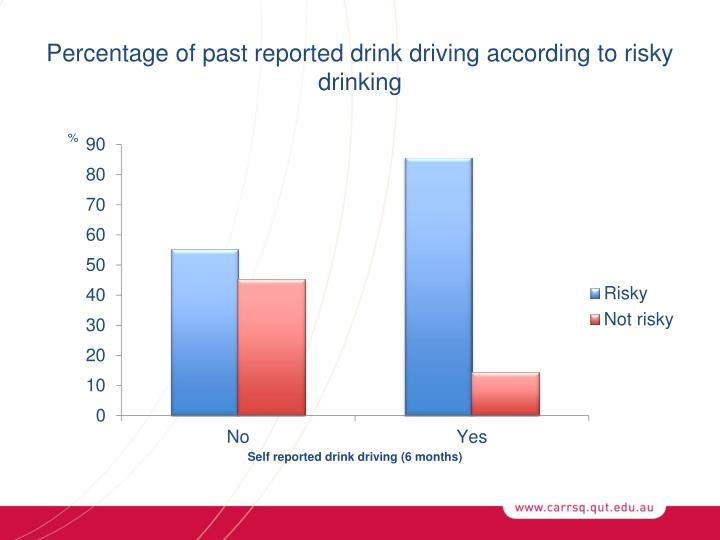 Percentage of past reported drink driving according to risky drinking