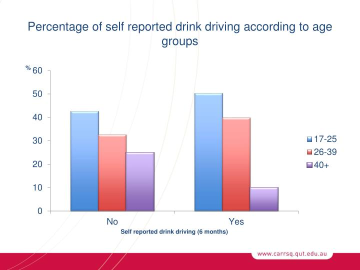Percentage of self reported drink driving according to age groups