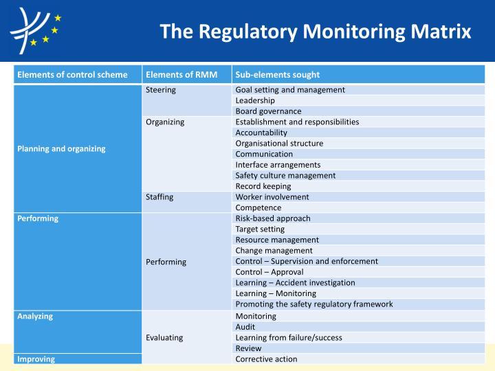 The Regulatory Monitoring Matrix