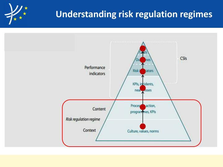 Understanding risk regulation regimes