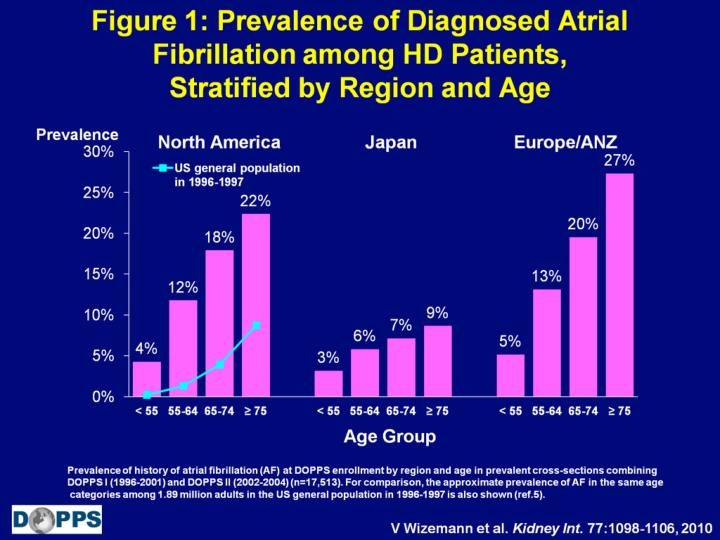 Figure 1: Prevalence of Diagnosed