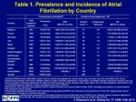 table 1 prevalence and incidence of atrial fibrillation by country