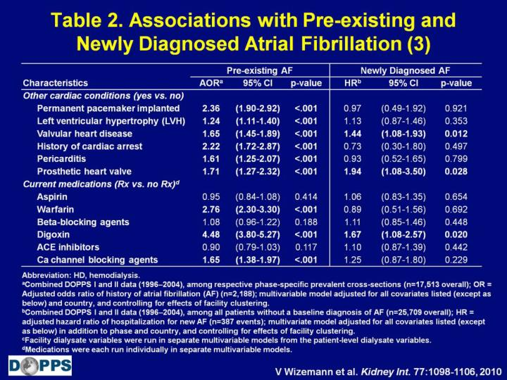 Table 2. Associations with Pre-existing and Newly Diagnosed