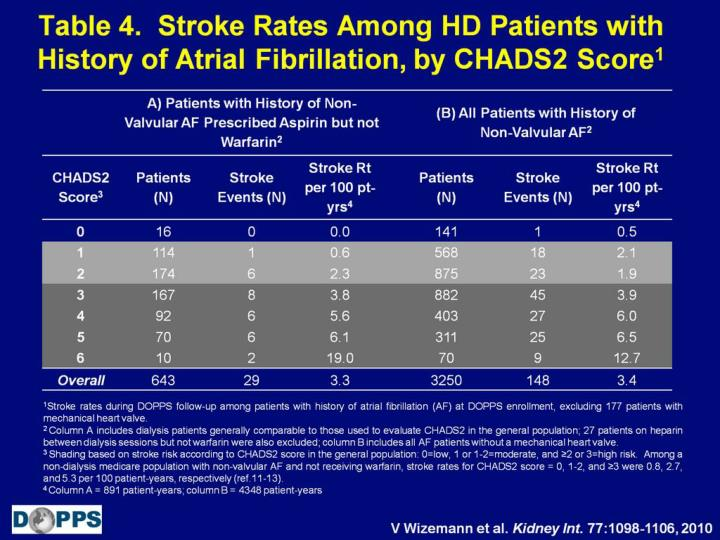 Table 4.  Stroke Rates Among HD Patients with History of