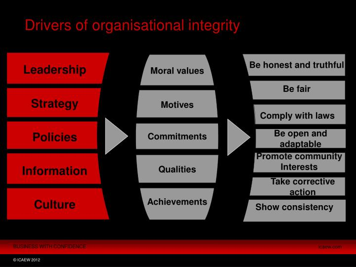 Drivers of organisational integrity
