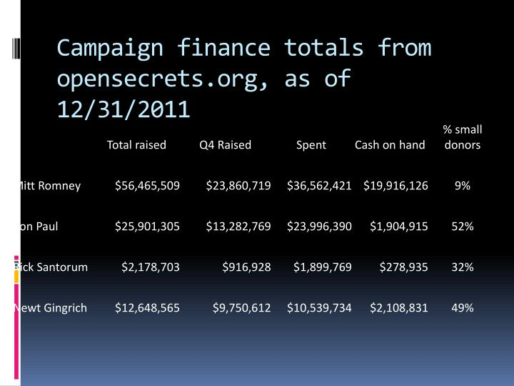 Campaign finance totals from opensecrets.org, as of 12/31/2011
