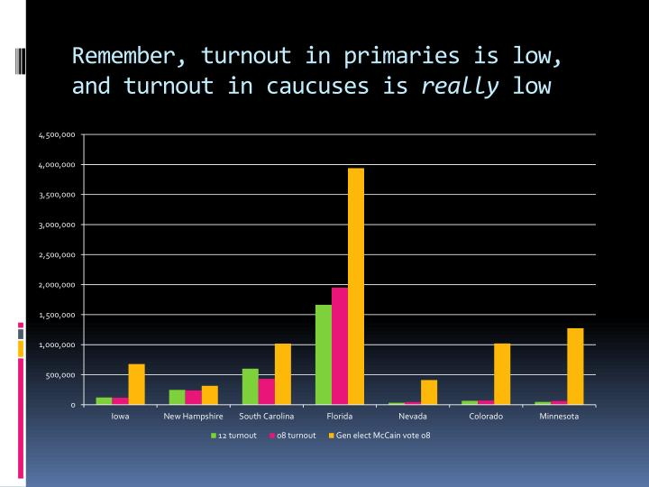 Remember, turnout in primaries is low, and turnout in caucuses is
