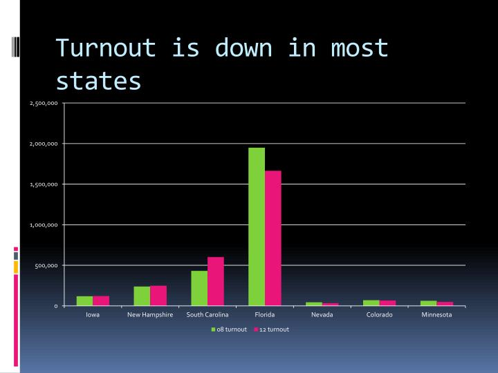 Turnout is down in most states