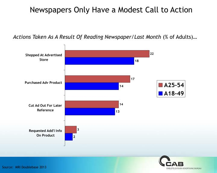 Newspapers Only Have a Modest Call to Action