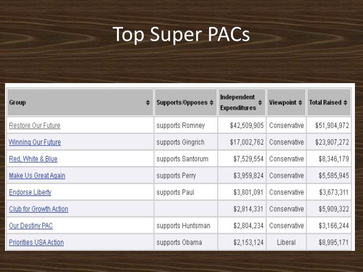 Top Super PACs