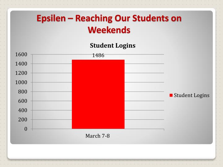 Epsilen – Reaching Our Students on Weekends