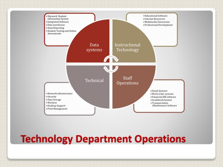 Technology Department Operations